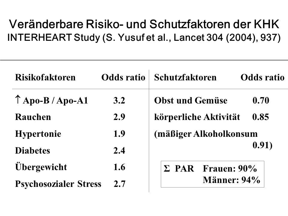 Veränderbare Risiko- und Schutzfaktoren der KHK INTERHEART Study (S