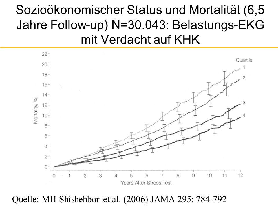 Sozioökonomischer Status und Mortalität (6,5 Jahre Follow-up) N=30