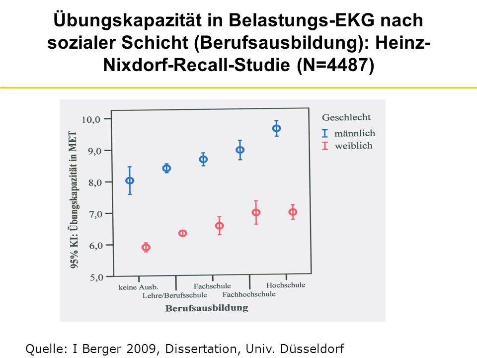Übungskapazität in Belastungs-EKG nach sozialer Schicht (Berufsausbildung): Heinz-Nixdorf-Recall-Studie (N=4487)