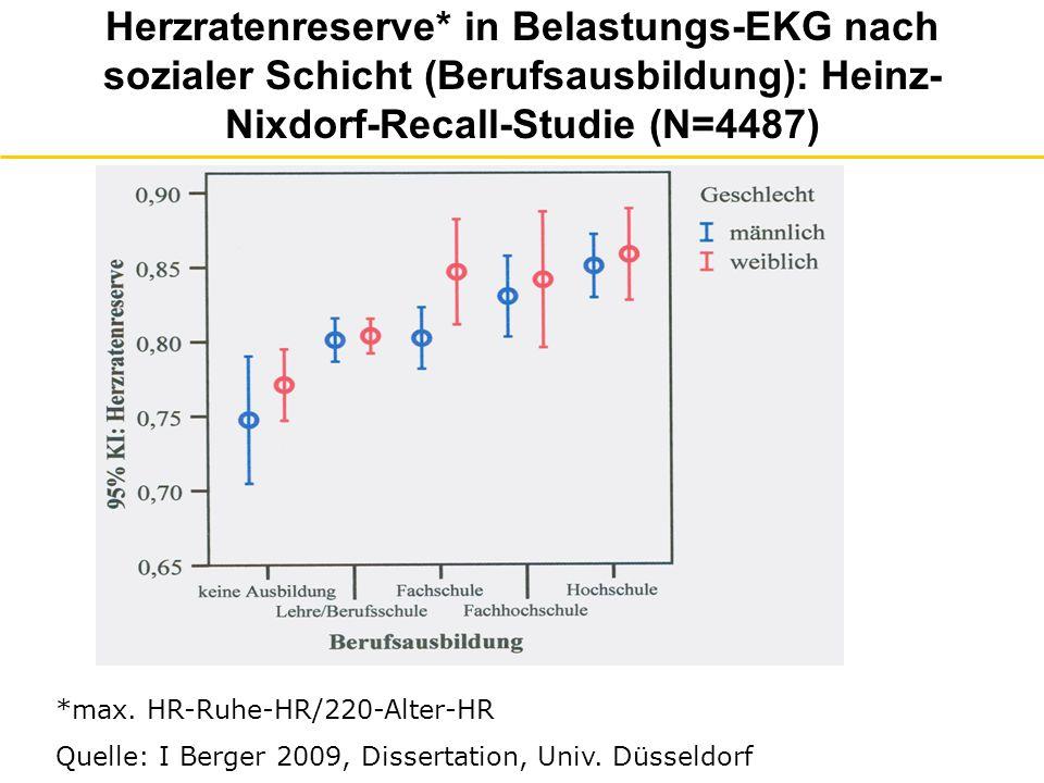 Herzratenreserve* in Belastungs-EKG nach sozialer Schicht (Berufsausbildung): Heinz-Nixdorf-Recall-Studie (N=4487)