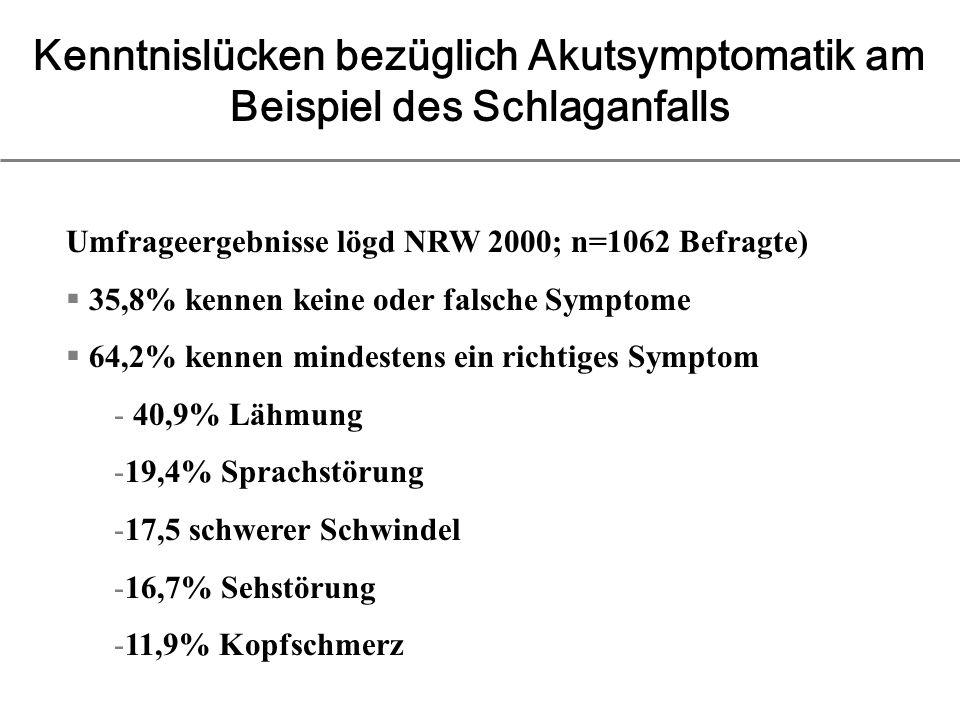 Kenntnislücken bezüglich Akutsymptomatik am Beispiel des Schlaganfalls