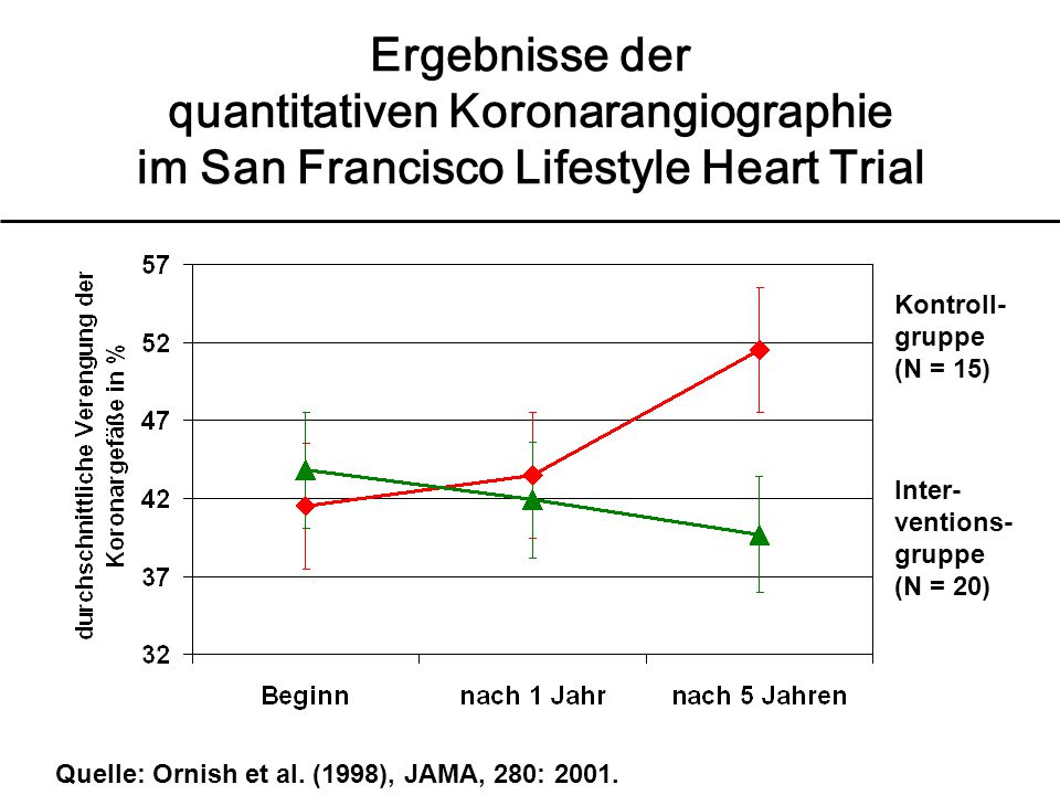 Ergebnisse der quantitativen Koronarangiographie im San Francisco Lifestyle Heart Trial