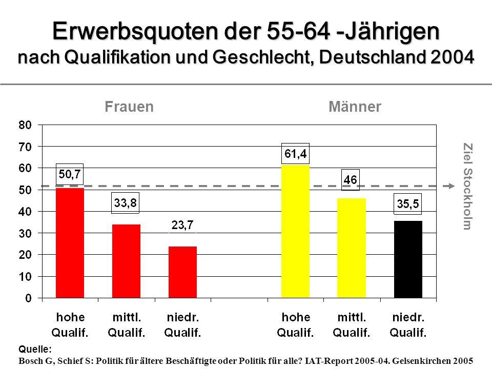 Erwerbsquoten der 55-64 -Jährigen nach Qualifikation und Geschlecht, Deutschland 2004