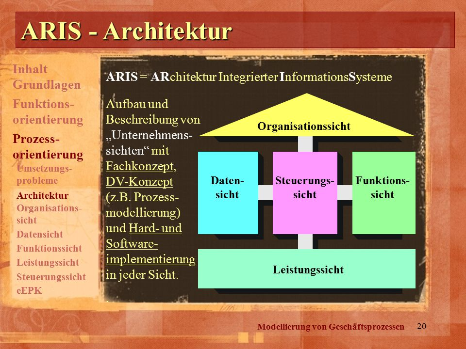 ARIS - Architektur Inhalt