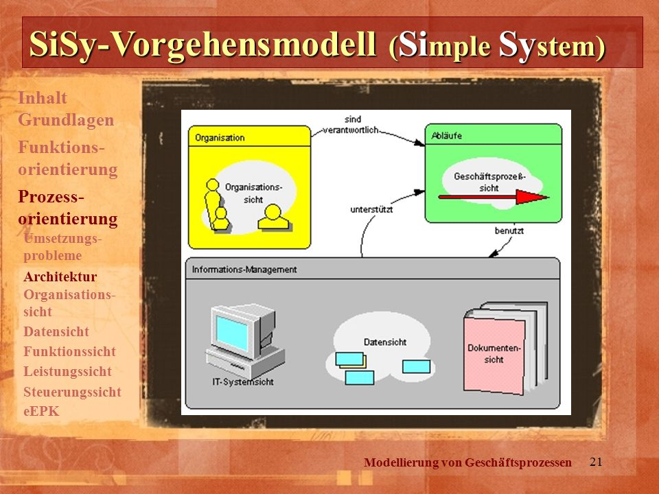 SiSy-Vorgehensmodell (Simple System)