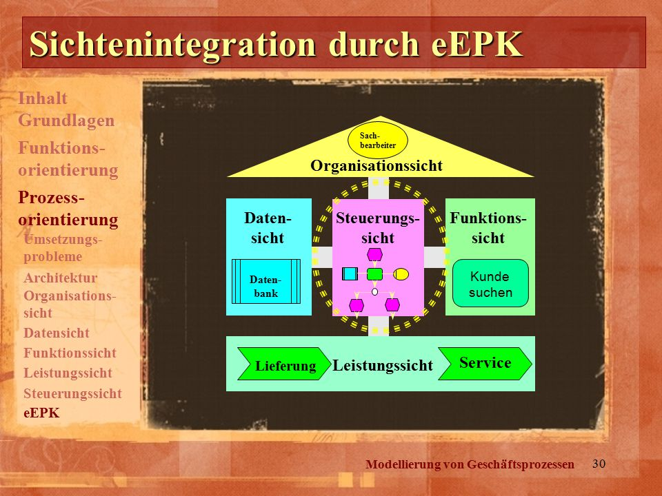Sichtenintegration durch eEPK