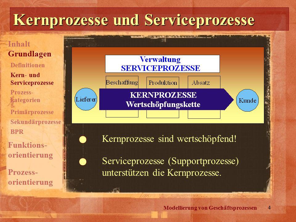 Kernprozesse und Serviceprozesse