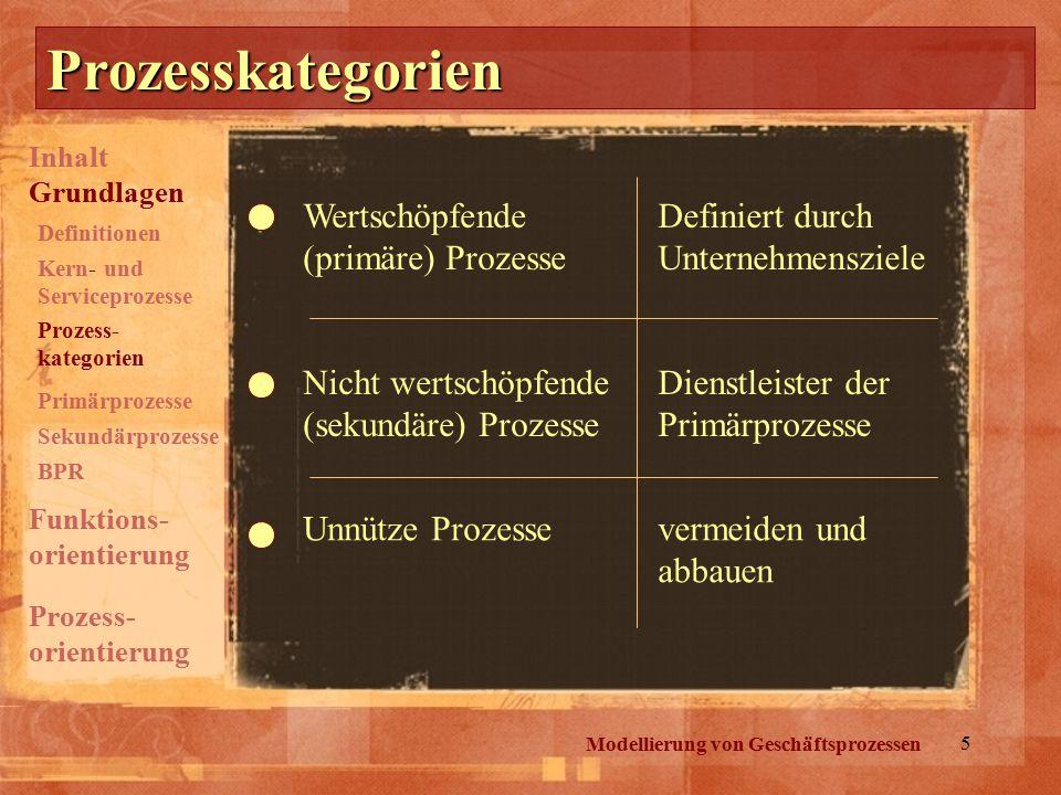 Prozesskategorien Wertschöpfende (primäre) Prozesse