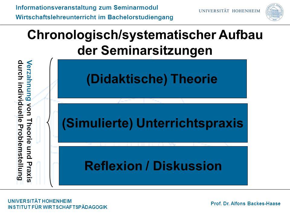 Chronologisch/systematischer Aufbau der Seminarsitzungen
