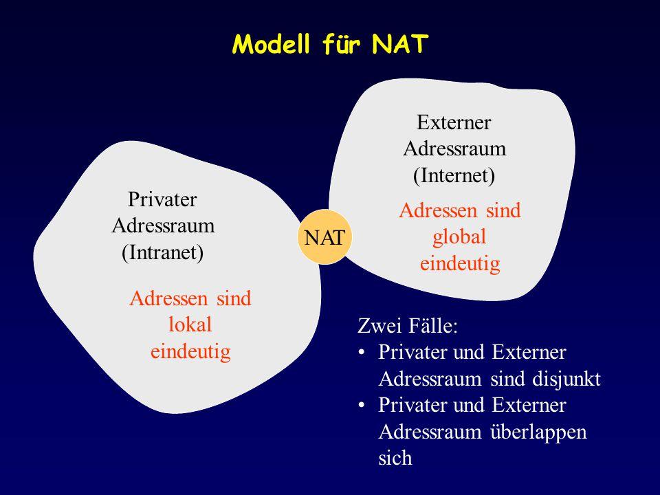 Modell für NAT Externer Adressraum (Internet)