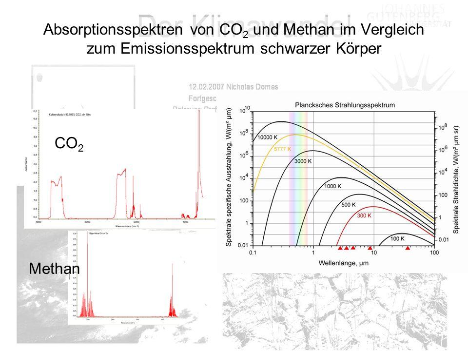 Absorptionsspektren von CO2 und Methan im Vergleich zum Emissionsspektrum schwarzer Körper