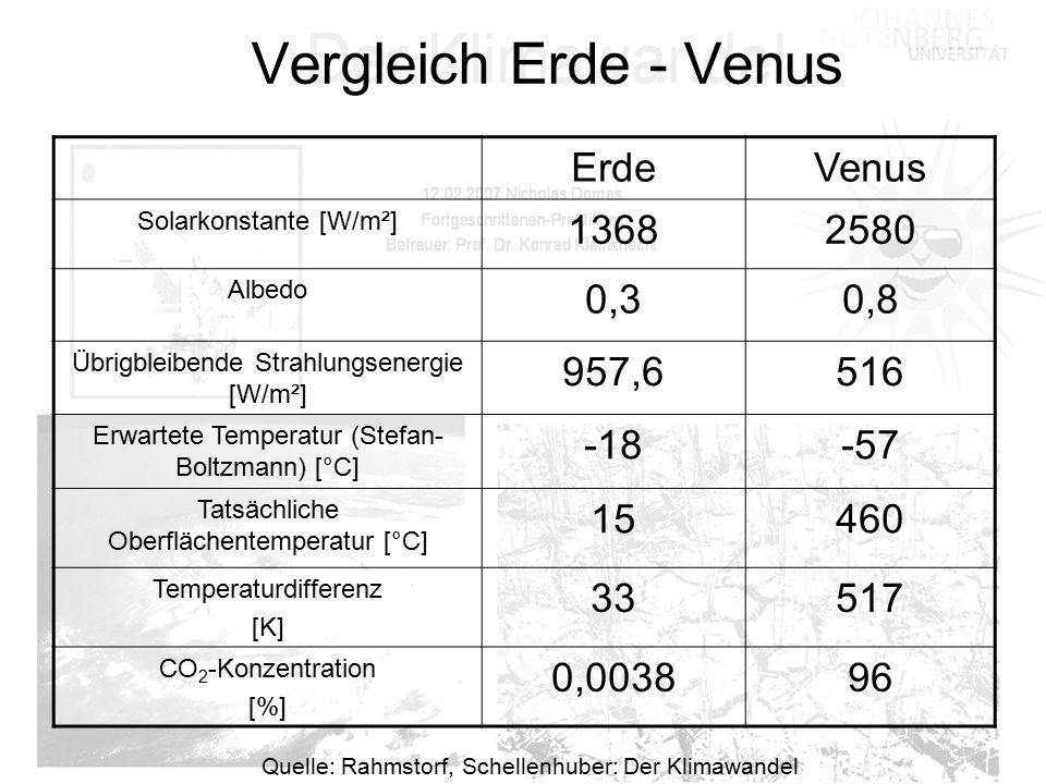 Vergleich Erde - Venus Erde Venus 1368 2580 0,3 0,8 957,6 516 -18 -57