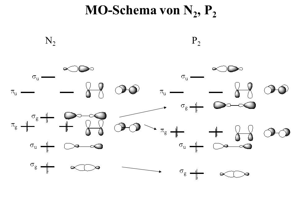 MO-Schema von N2, P2 N2 P2
