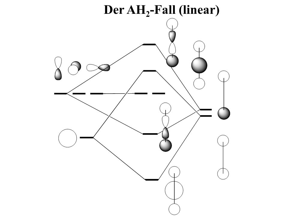 Der AH2-Fall (linear)