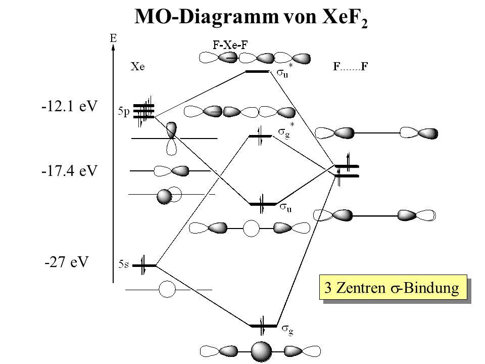 MO-Diagramm von XeF2 -12.1 eV -27 eV -17.4 eV 3 Zentren s-Bindung
