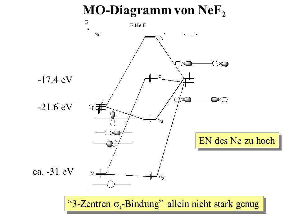 MO-Diagramm von NeF2 -17.4 eV -21.6 eV EN des Ne zu hoch ca. -31 eV