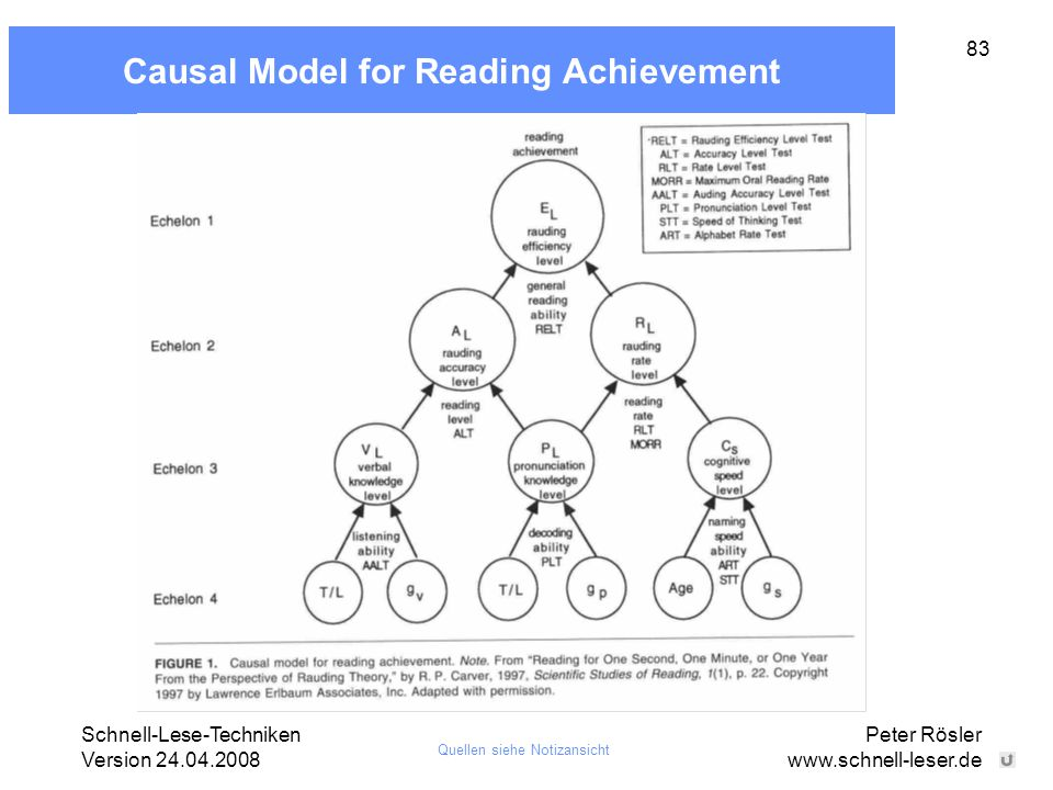 Causal Model for Reading Achievement