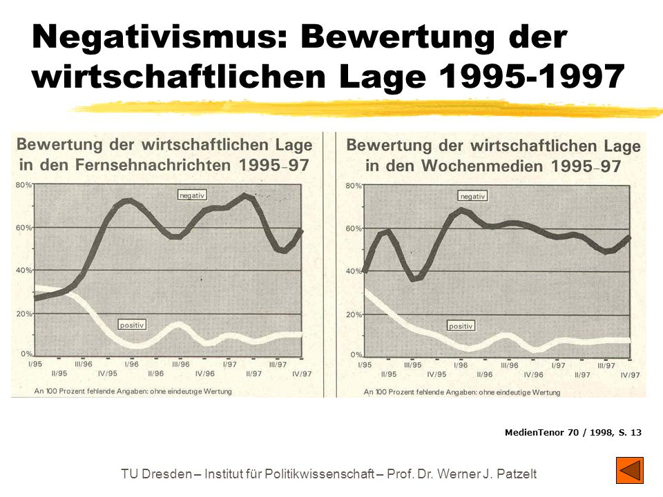 Negativismus: Bewertung der wirtschaftlichen Lage 1995-1997