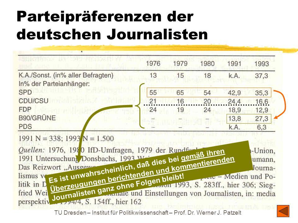 Parteipräferenzen der deutschen Journalisten