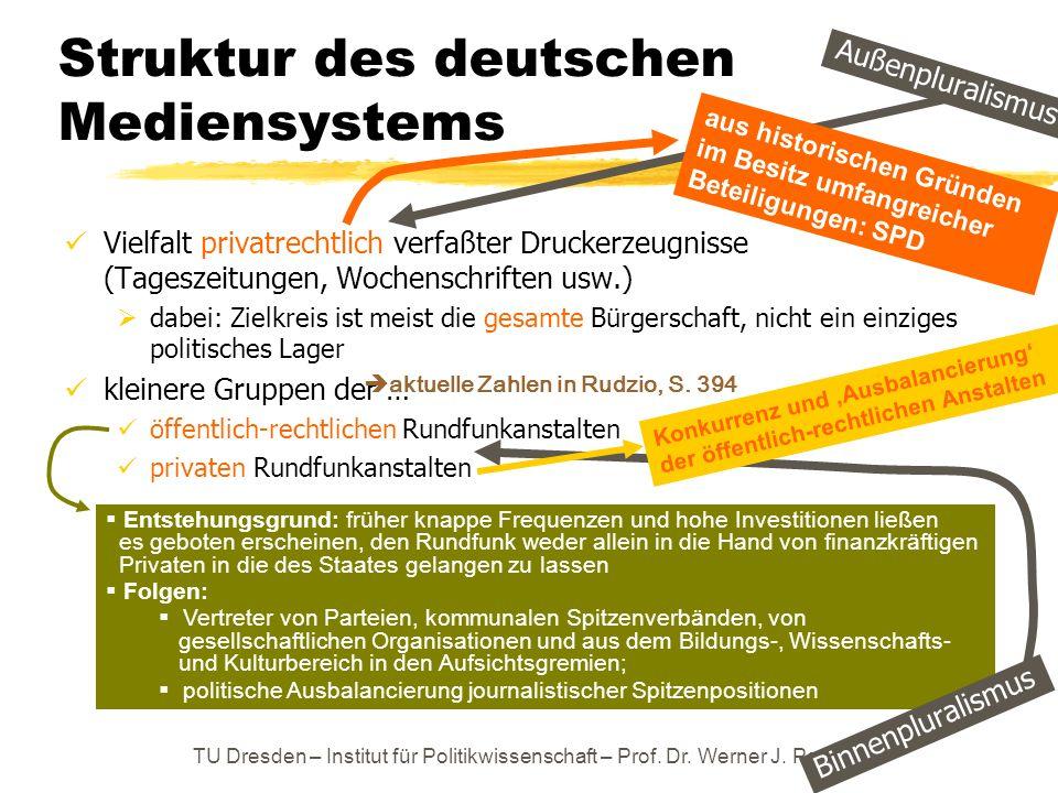 Struktur des deutschen Mediensystems