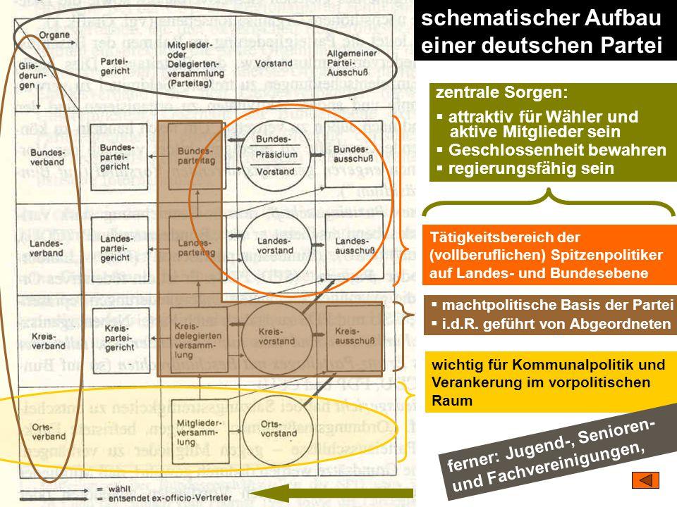 schematischer Aufbau einer deutschen Partei