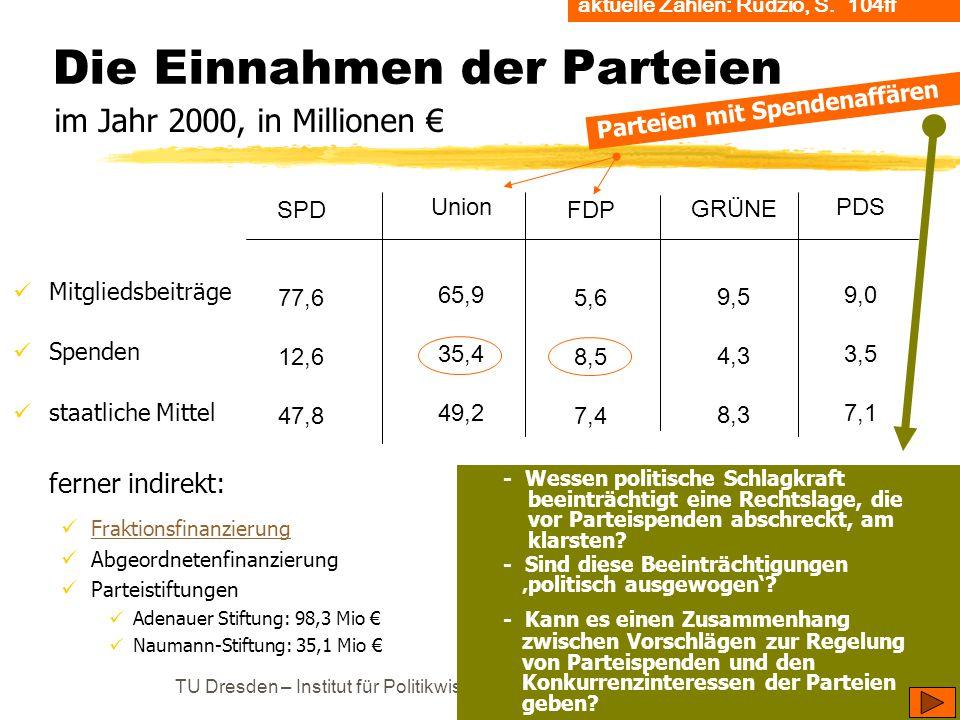 Die Einnahmen der Parteien