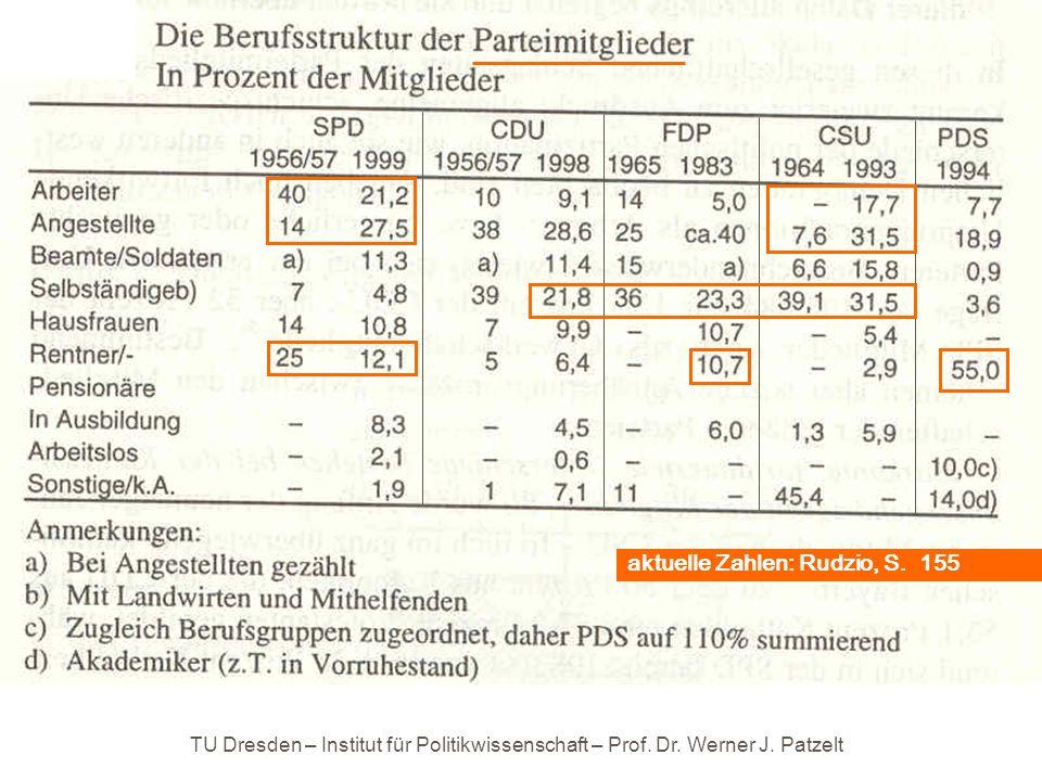 aktuelle Zahlen: Rudzio, S. 155