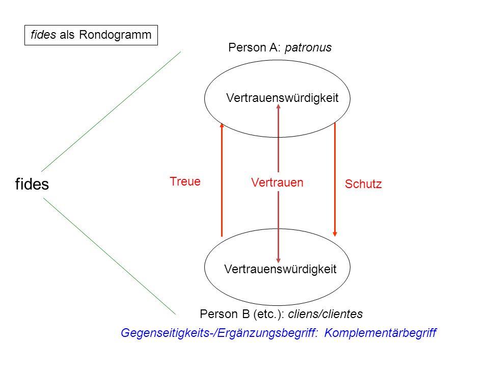 Gegenseitigkeits-/Ergänzungsbegriff: Komplementärbegriff