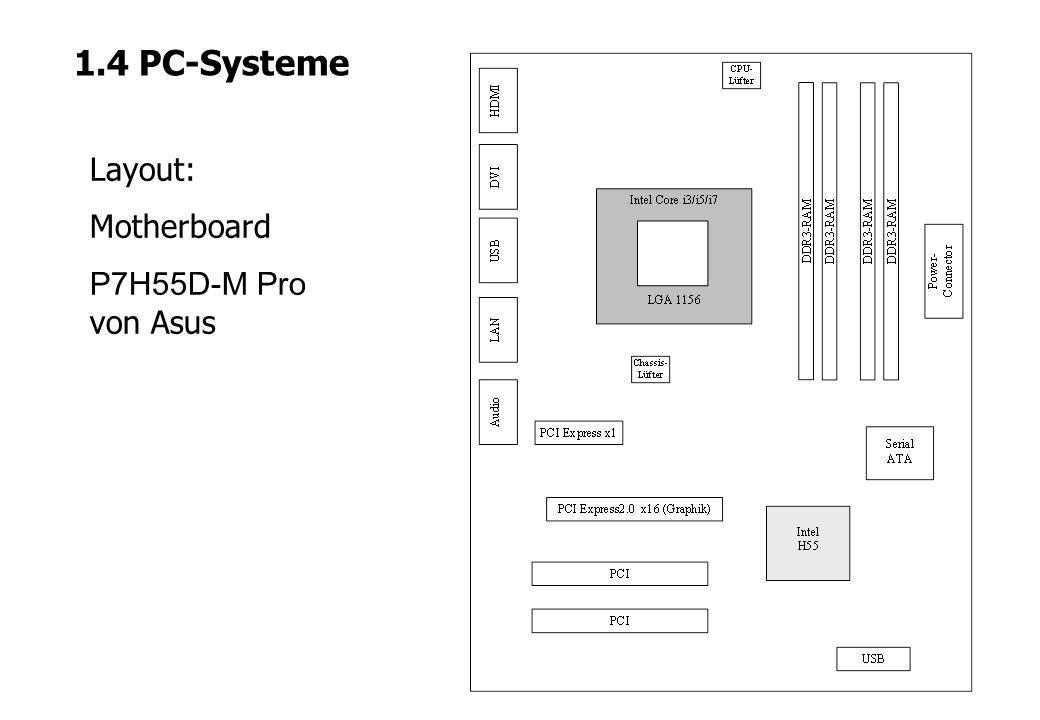 1.4 PC-Systeme Layout: Motherboard P7H55D-M Pro von Asus