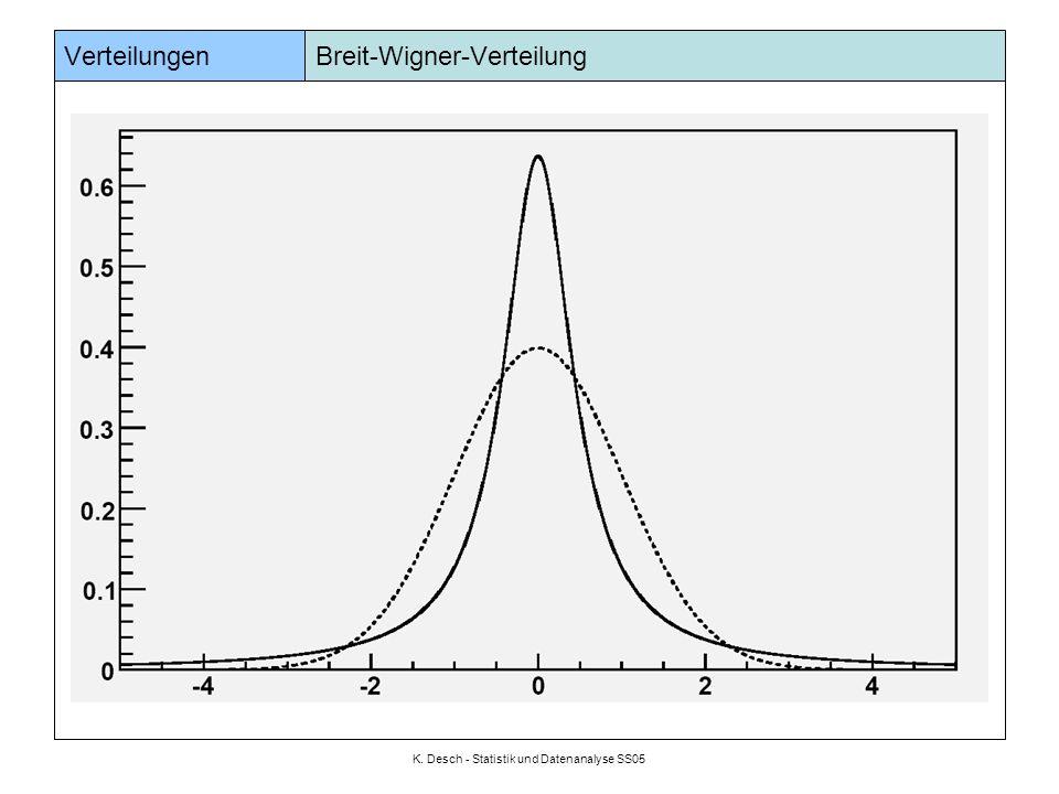 Verteilungen Breit-Wigner-Verteilung