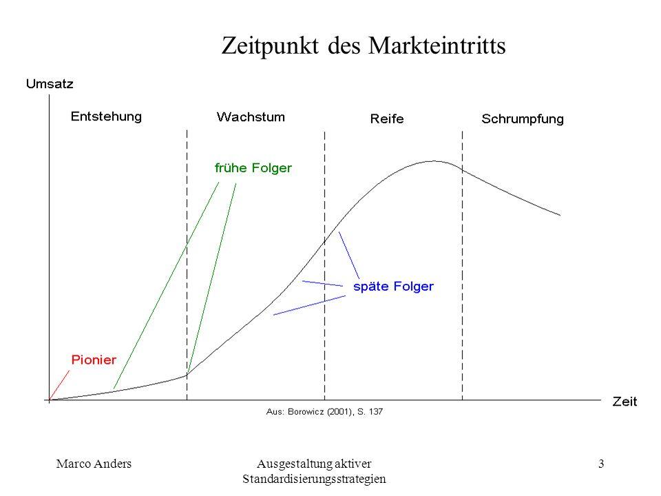 Zeitpunkt des Markteintritts