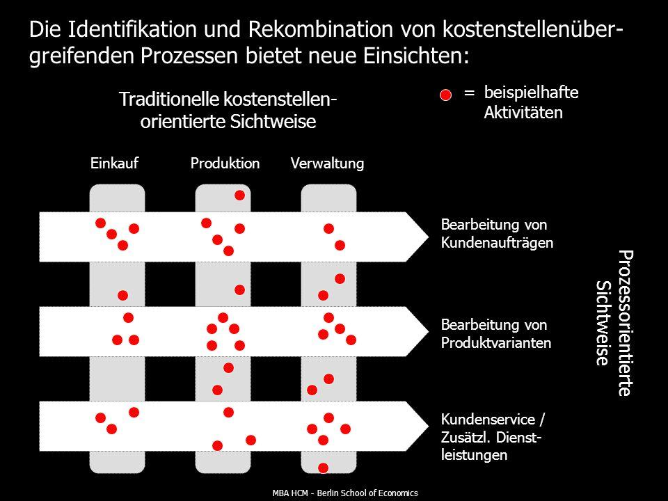 Die Identifikation und Rekombination von kostenstellenüber-greifenden Prozessen bietet neue Einsichten:
