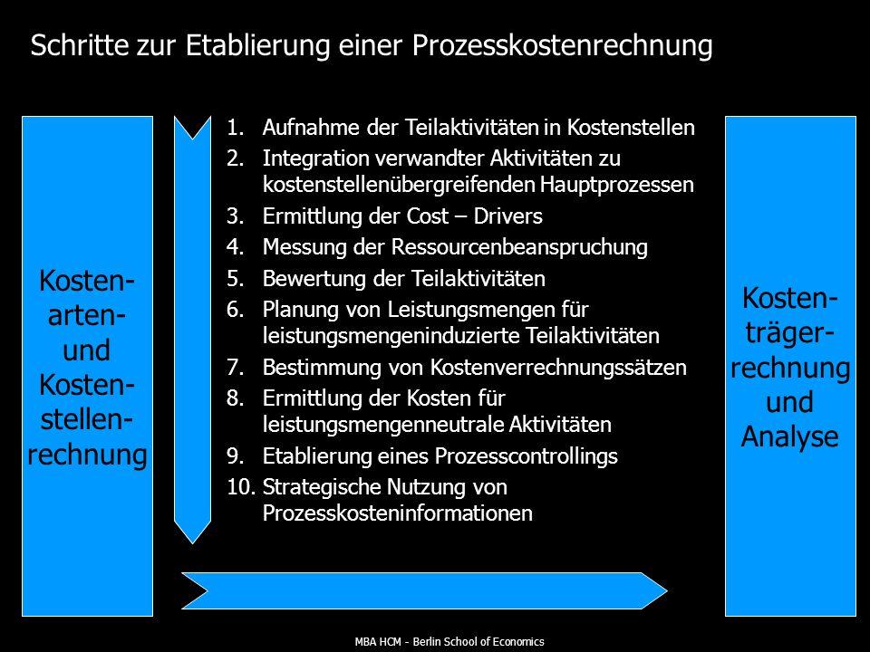 Schritte zur Etablierung einer Prozesskostenrechnung