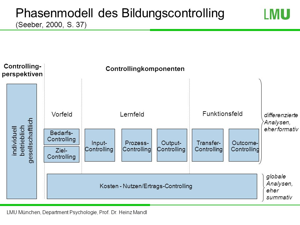 Phasenmodell des Bildungscontrolling (Seeber, 2000, S. 37)