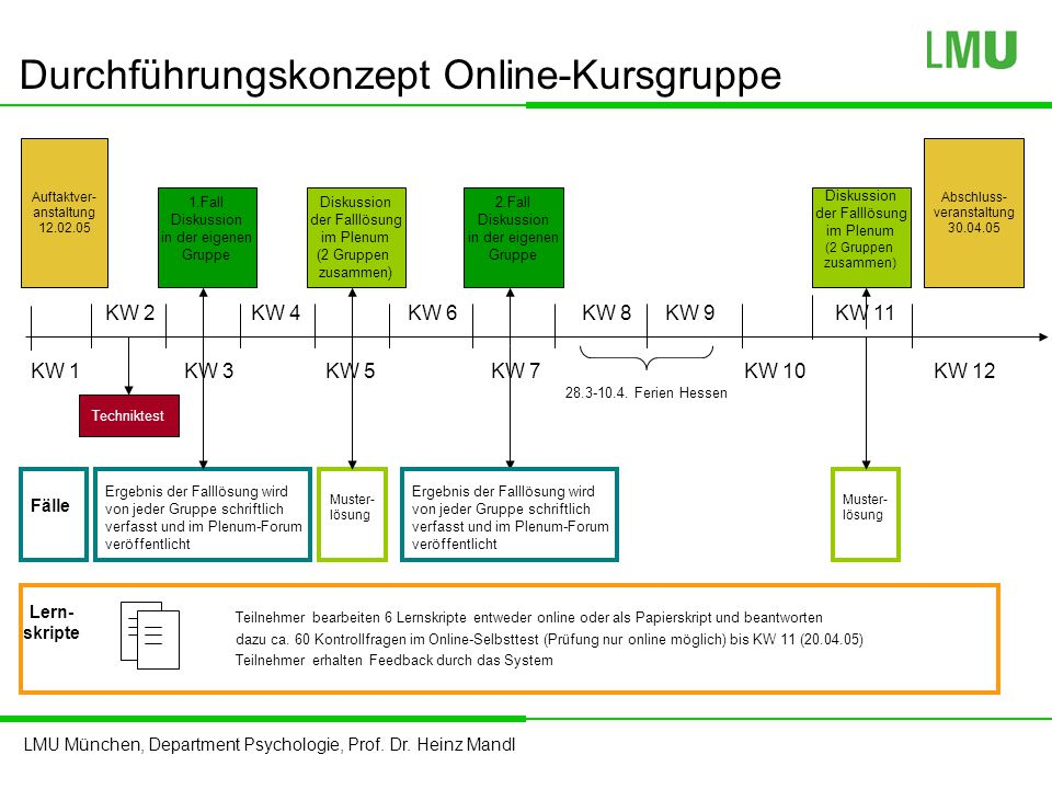 Durchführungskonzept Online-Kursgruppe