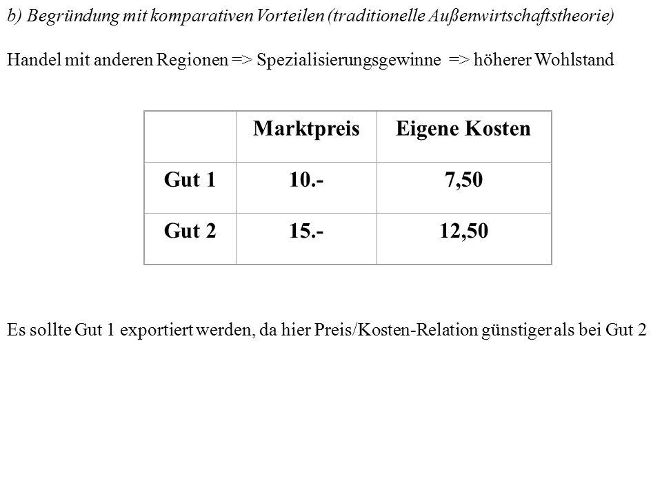 Marktpreis Eigene Kosten Gut 1 10.- 7,50 Gut 2 15.- 12,50