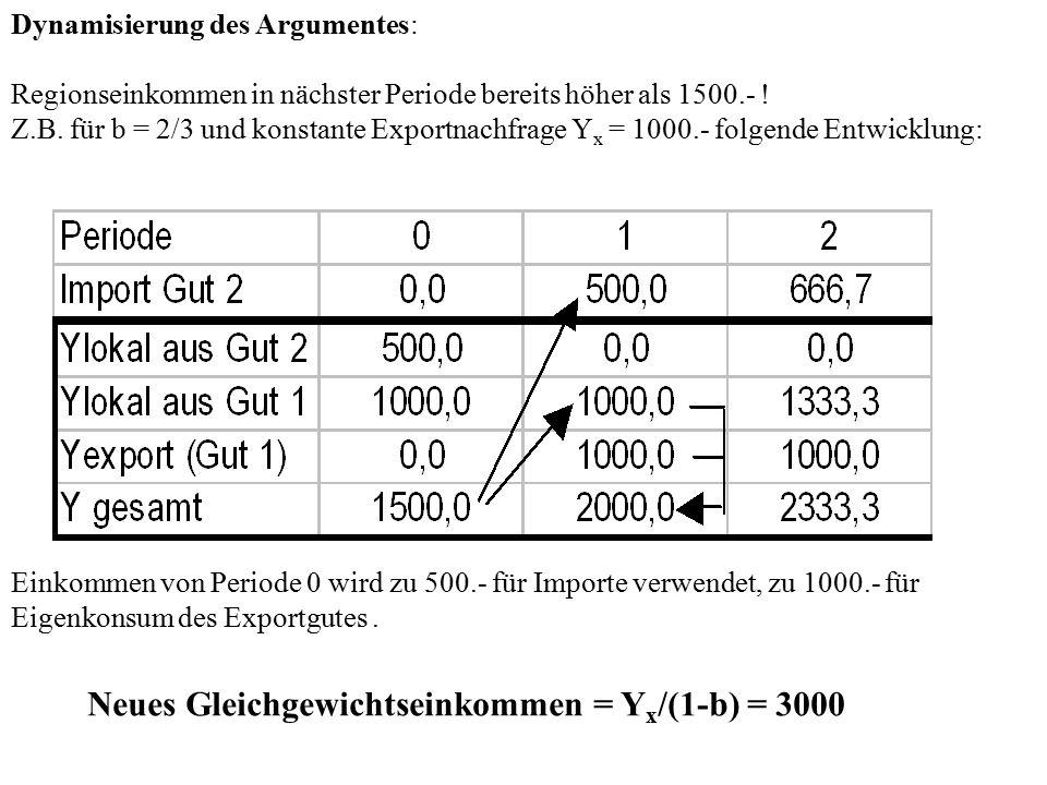 Neues Gleichgewichtseinkommen = Yx/(1-b) = 3000