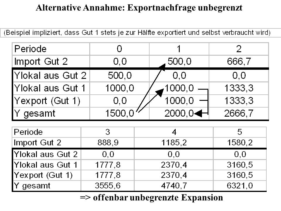 Alternative Annahme: Exportnachfrage unbegrenzt