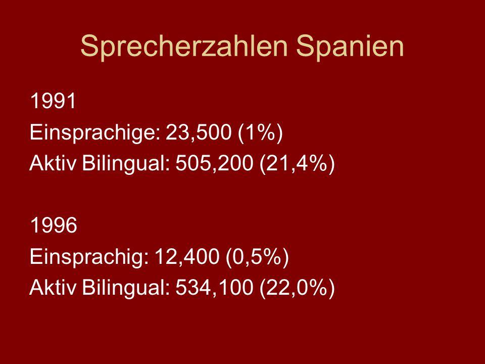 Sprecherzahlen Spanien