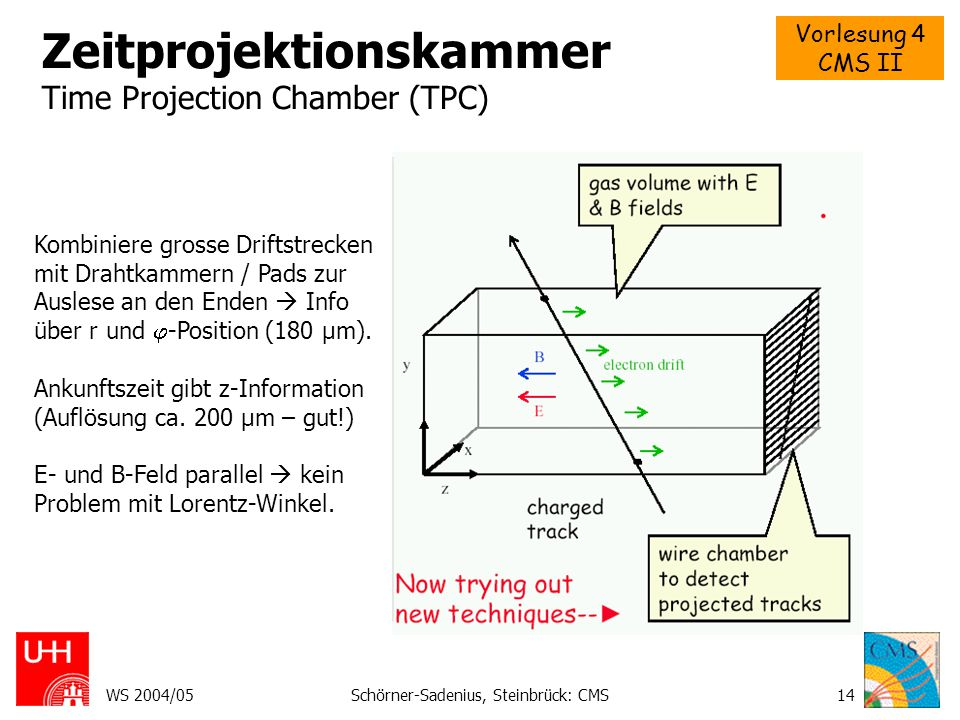 Zeitprojektionskammer Time Projection Chamber (TPC)