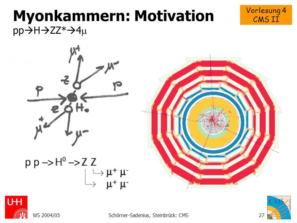 Myonkammern: Motivation ppHZZ*4