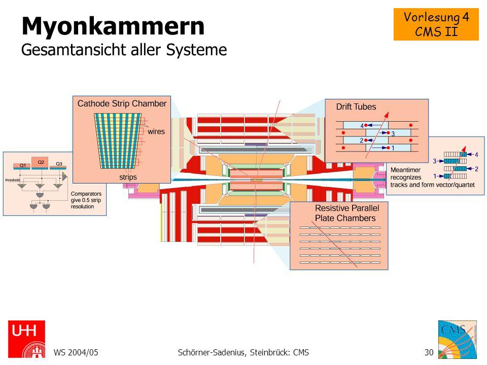 Myonkammern Gesamtansicht aller Systeme