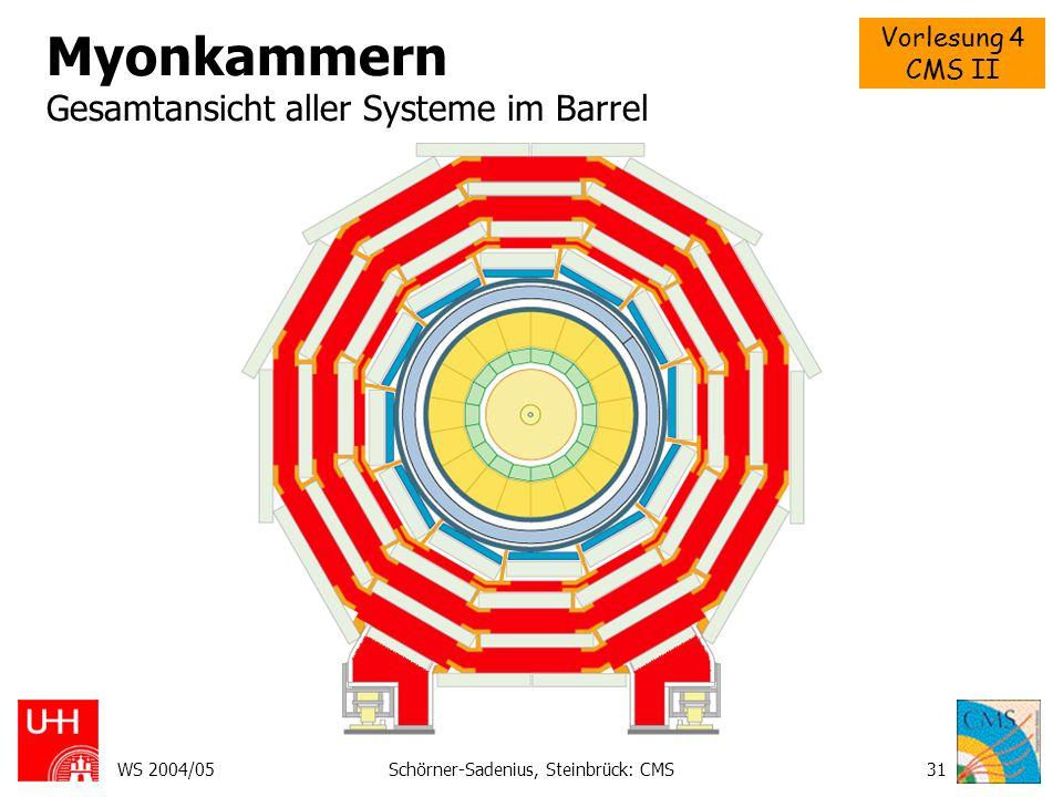 Myonkammern Gesamtansicht aller Systeme im Barrel