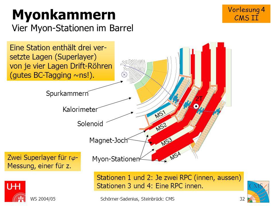 Myonkammern Vier Myon-Stationen im Barrel