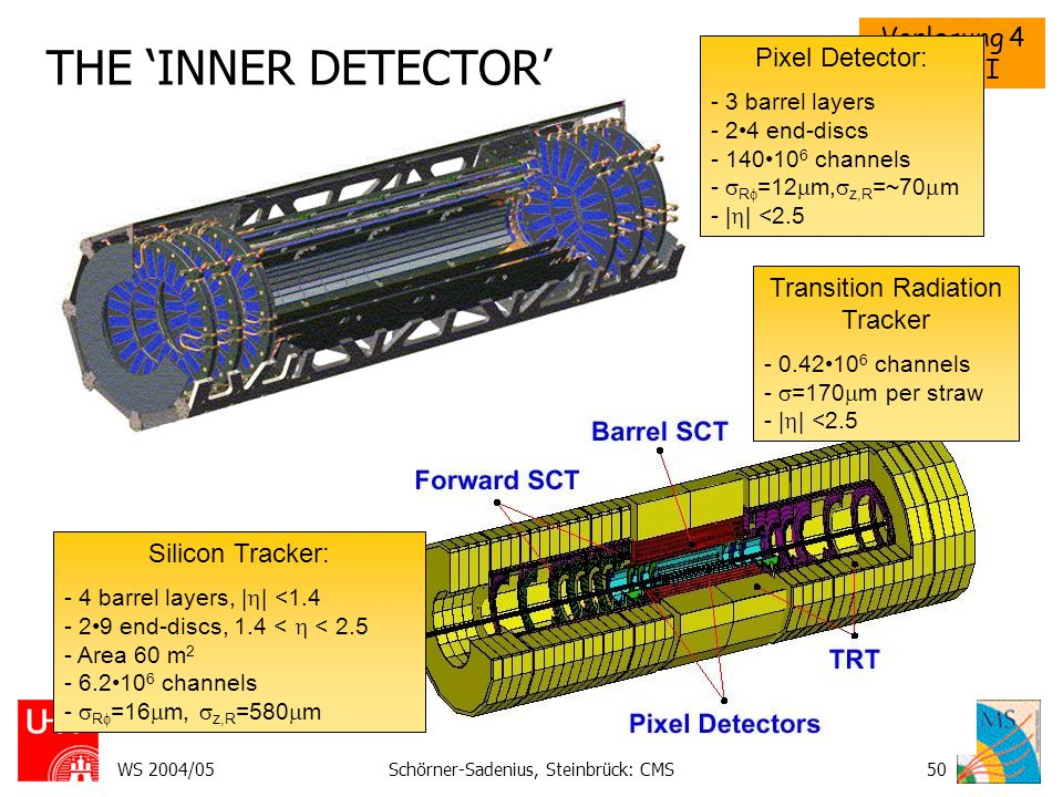 THE 'INNER DETECTOR' Pixel Detector: Transition Radiation Tracker