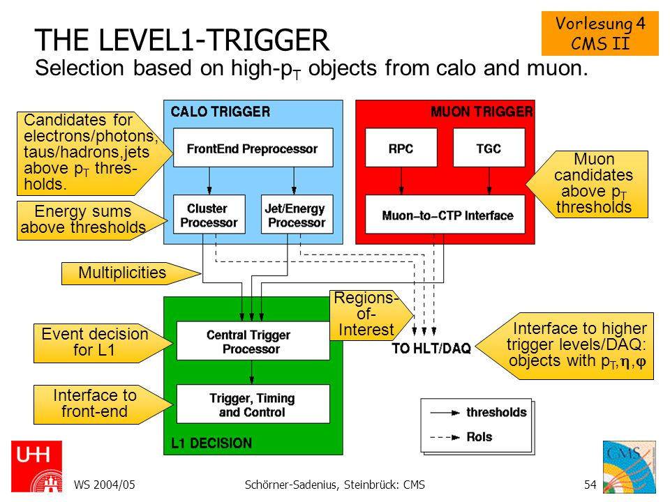 THE LEVEL1-TRIGGER Selection based on high-pT objects from calo and muon. Candidates for electrons/photons, taus/hadrons,jets above pT thres- holds.