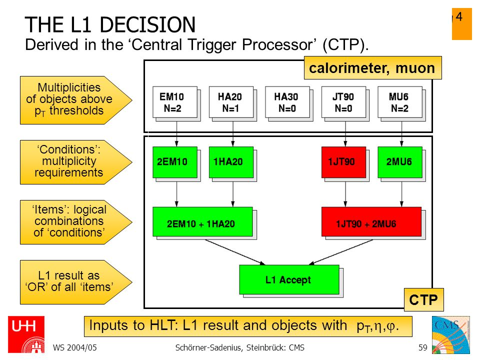 THE L1 DECISION Derived in the 'Central Trigger Processor' (CTP).