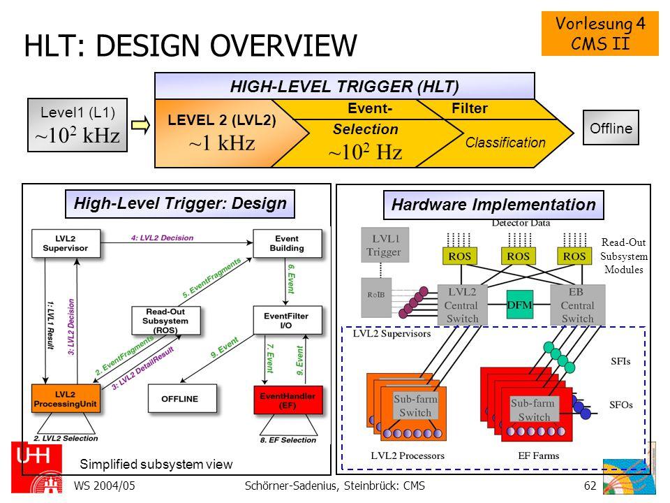HLT: DESIGN OVERVIEW ~102 kHz ~1 kHz ~102 Hz HIGH-LEVEL TRIGGER (HLT)