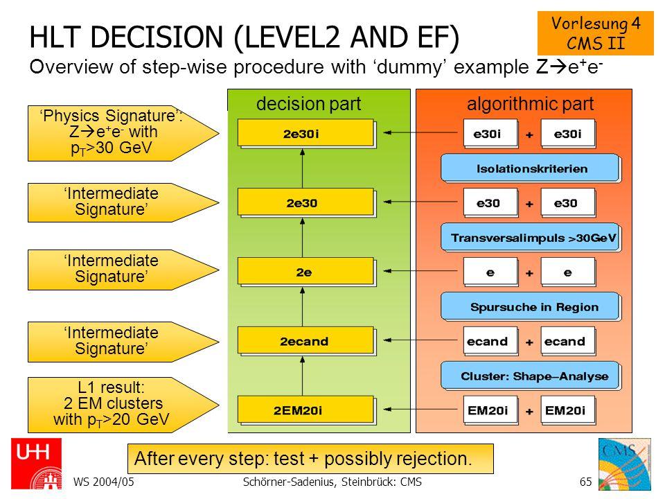 HLT DECISION (LEVEL2 AND EF)
