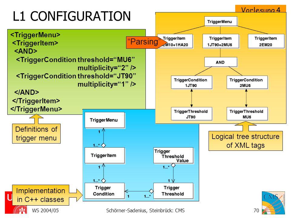 L1 CONFIGURATION Parsing Definitions of trigger menu